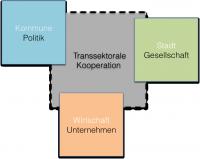 TranssektoraleKooperation